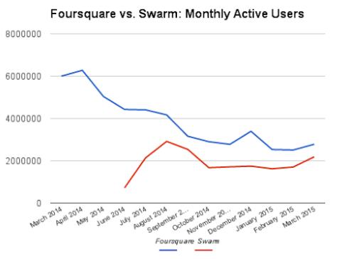 foursquare-decline